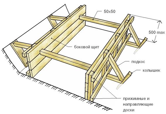 Схема опалубка