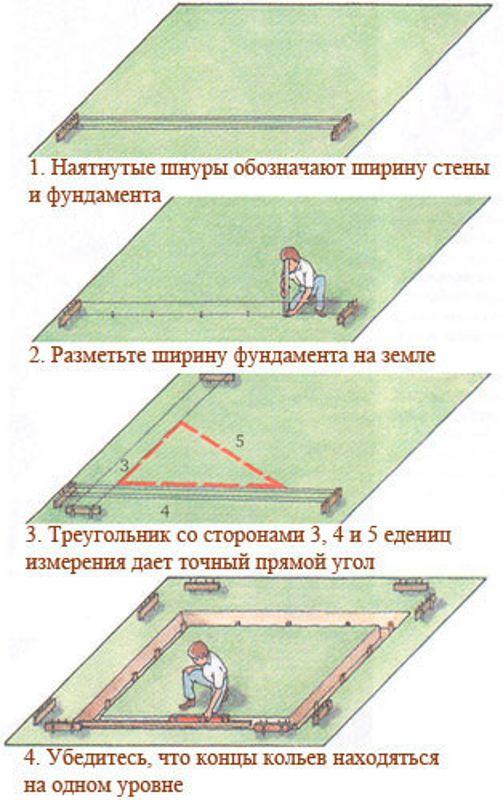 Разметка фундамента с помощью обноски