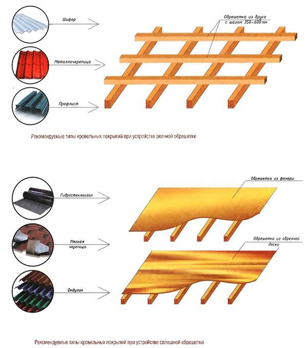 схема обрешетки по типу крыши