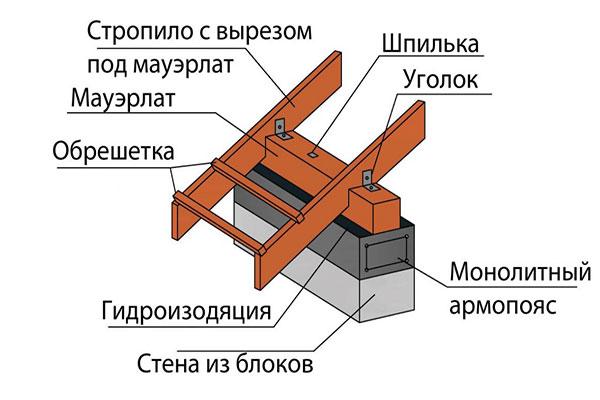 схема укладки стропил для односкатной