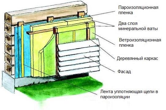 Схема утепления сруба снаружи