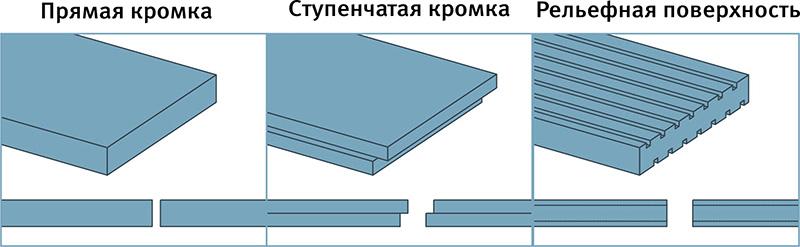 Размеры и конфигурация плит пеноплекса