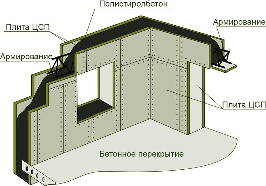 Плиты ЦСП применяются для опалубки внешних стен здания