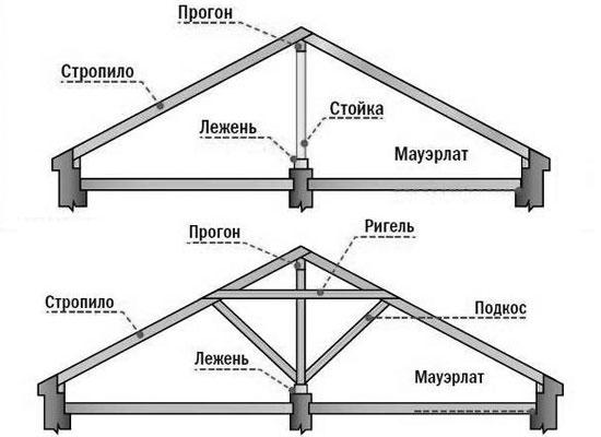 Схема наслонных стропил двускатной крыши