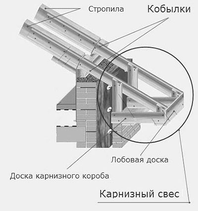 Схема устройства карнизного свеса двухскатной крыши