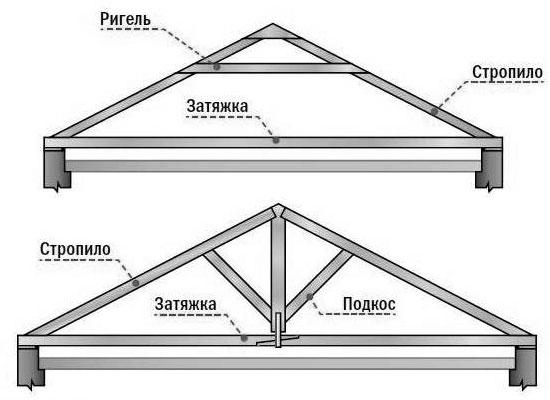 Схема висячих стропил двускатной крыши