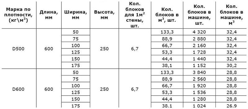 Соотношение размеров и других параметров пеноблоков