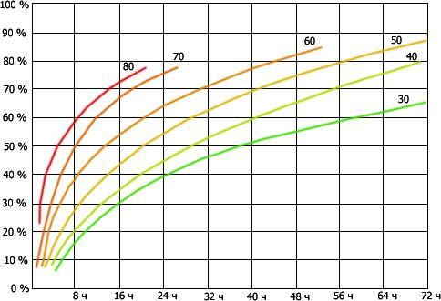 На графике показано соотношение времени и температур.