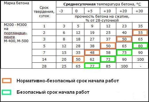 Таблица демонстрирует, как скорость твердения зависит от температурных показателей.
