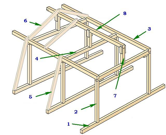 Основные элементы стропильной «ломаной» системы