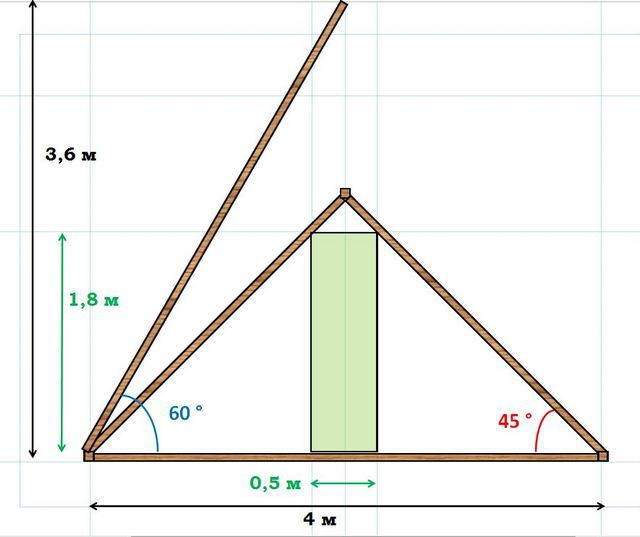 двухскатная крыша для бани будет очень тесной, или даст чрезмерную высоту крыши
