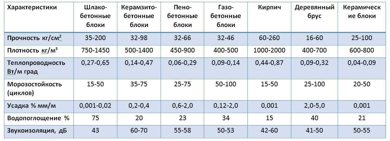 Сравнение блоков из легкого бетона по разным технологиям и с разными заполнителями