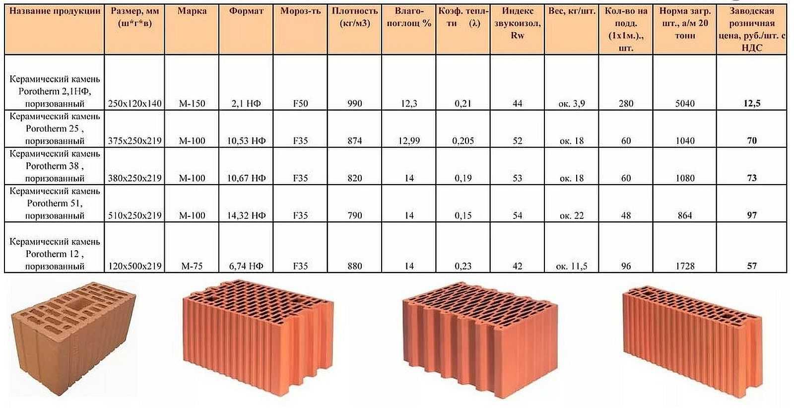 Пустотелые блоки для стен из керамики